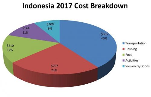indonesia expense pie chart
