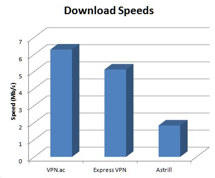 vpn-speed-chart