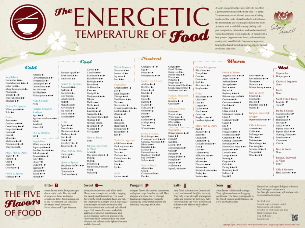 Energetic-Temperature-of-Food
